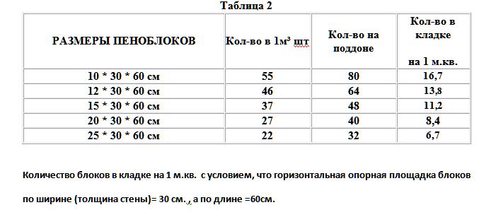 таблица-пеноблоков