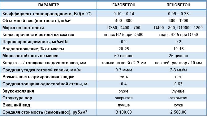 фото таблицы свойств газоблока