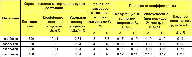 фото таблица теплопроводности газобетона