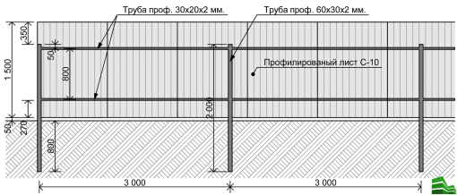 Схема забора из профнастила
